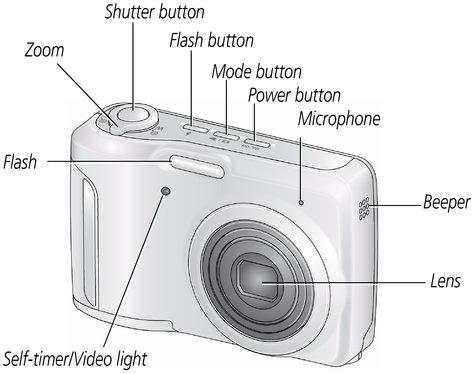 product overview rh resources kodak com Red Kodak EasyShare C1450 Kodak EasyShare Digital Cameras Accessories